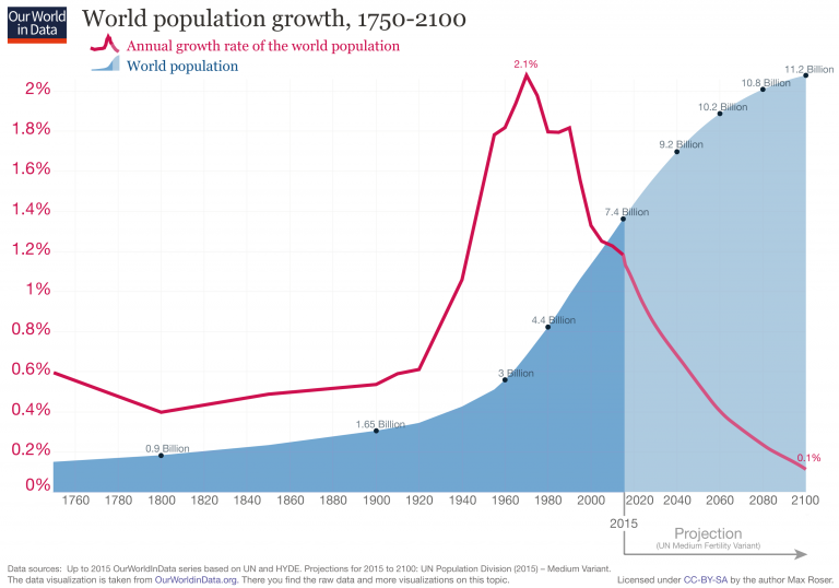 updated-world-population-growth-1750-2100-768x538